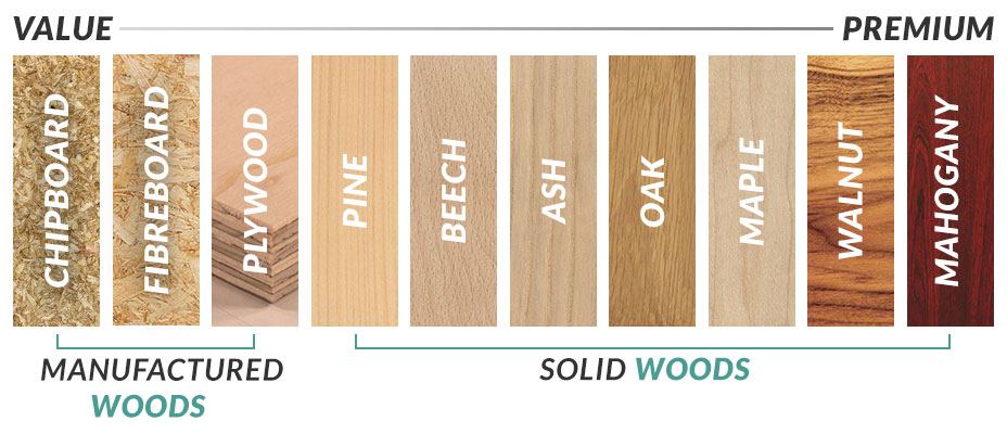 Hardwood Vs Softwood Mynd Furniture Residential
